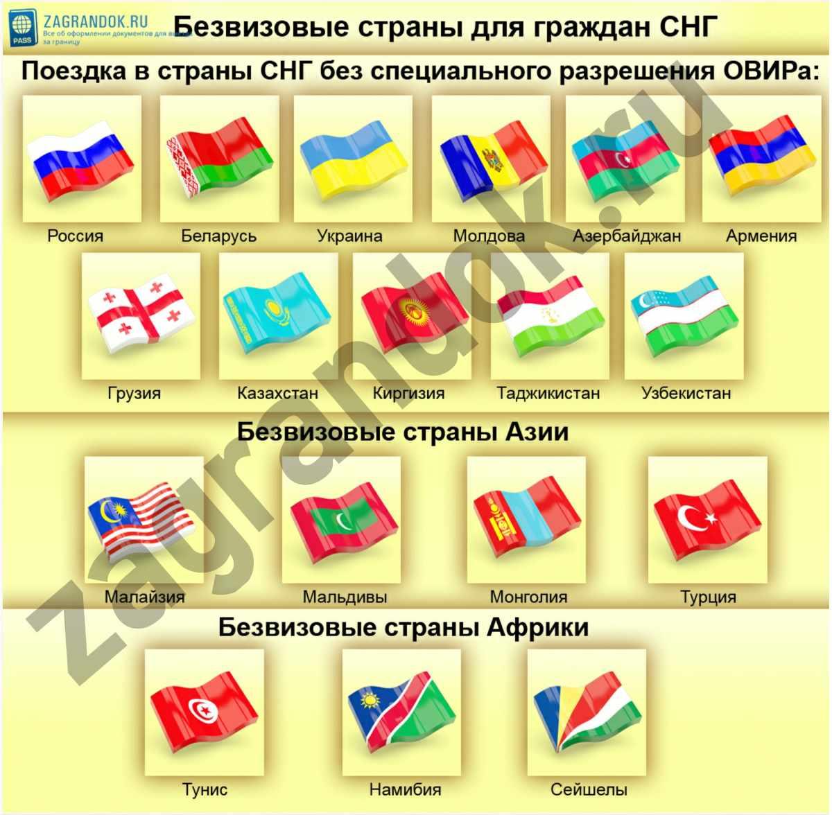 Безвизовые страны для граждан СНГ