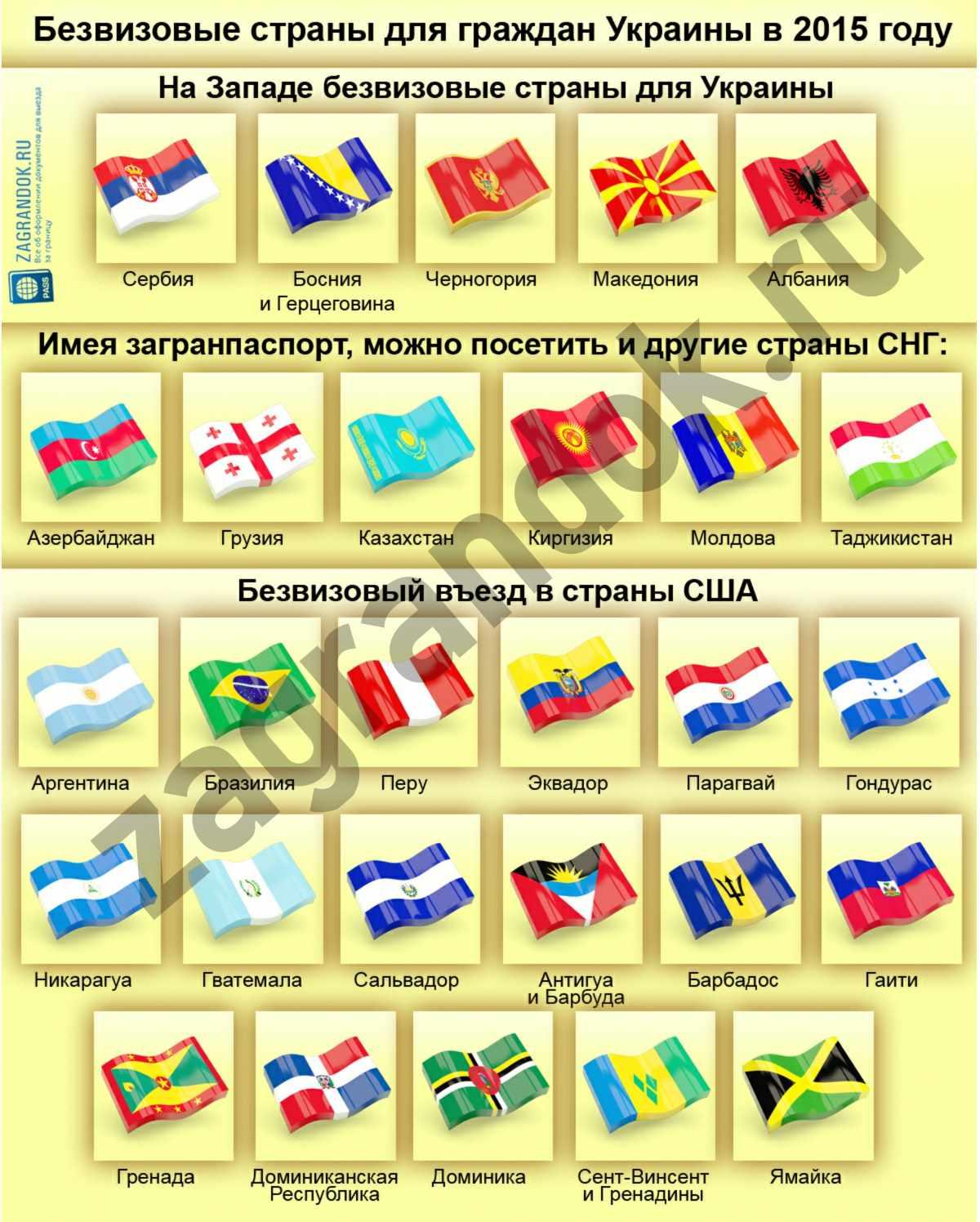 Безвизовые страны для граждан Украины в 2015 году