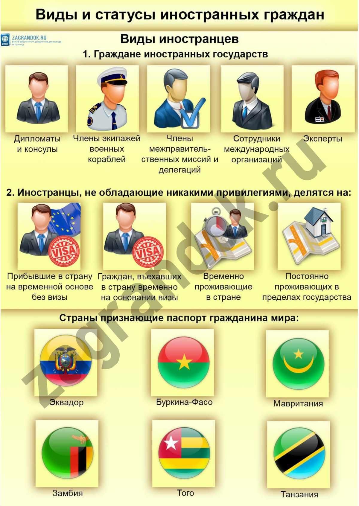 Виды и статусы иностранных граждан