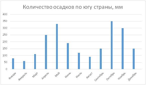 Количество осадков по югу страны