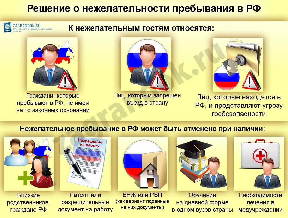 Решение о нежелательности пребывания в РФ