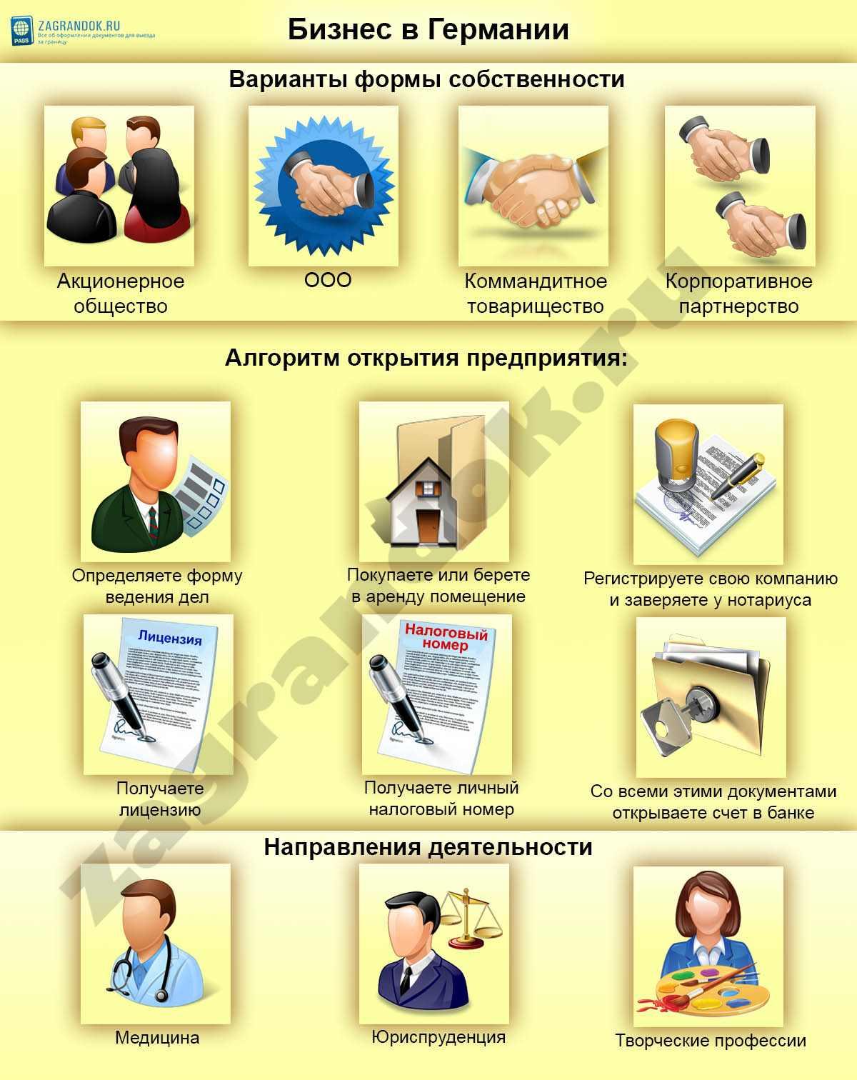 Бизнес в Германии