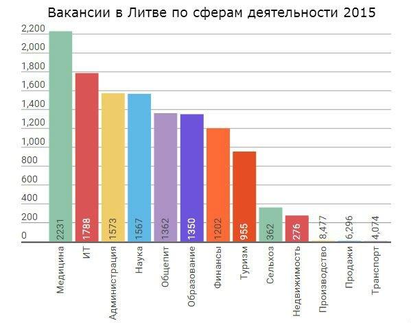 Вакансии в Литве по сферам деятельности 2015