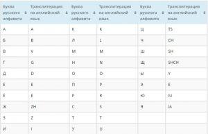 Таблица правильно использования транслитерации